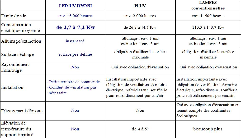 tab led uv